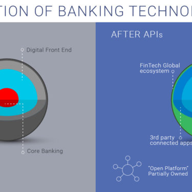The evolution of the banking technology stack before & after APIs