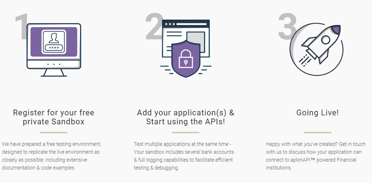 aplonAPI PSD2 API Management Platform